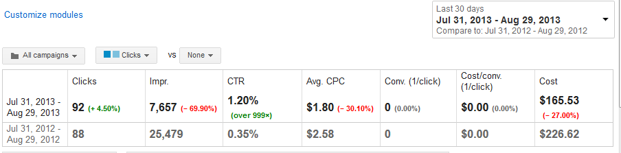 Adwords Results for Aug